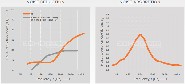 Echo Barrier H8 Noise Acoustic Performance Data