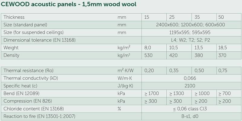 Cewood Technical Spec
